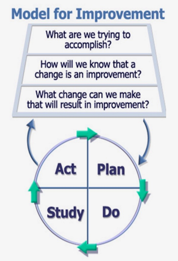 Developed by Associates in Process Improvement
